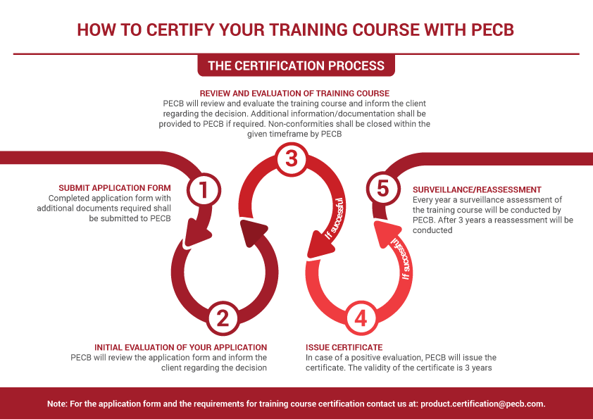 How to certify your training course with PECB