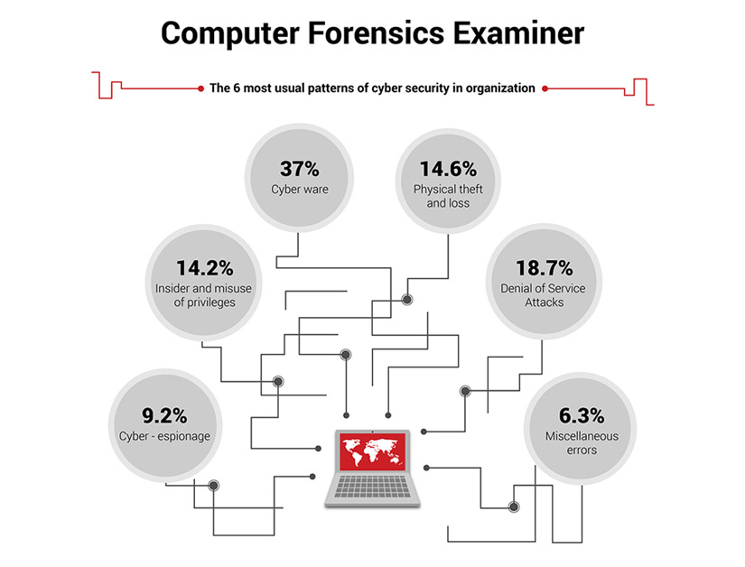 Computer Forensics Examiner Infographic