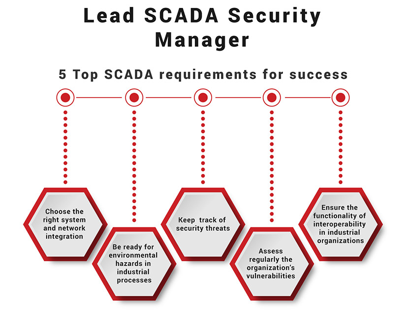 Lead Scada Security Manager Infogprahic