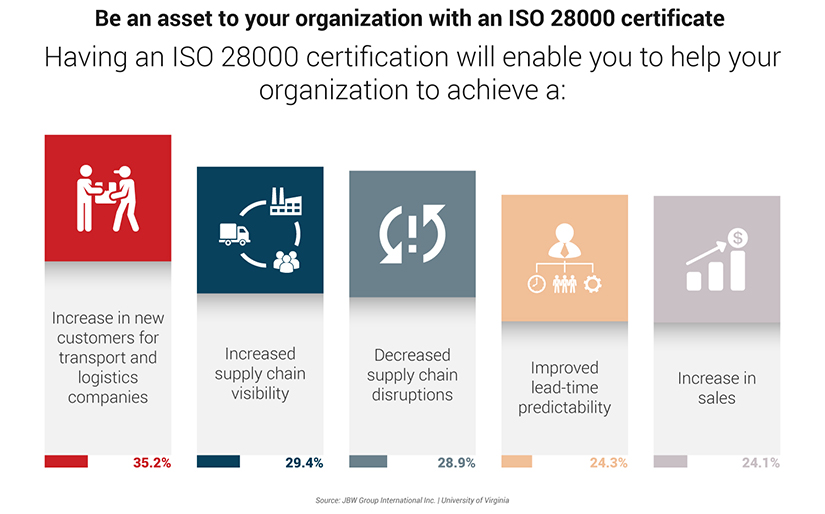 ISO 28000 Infographic
