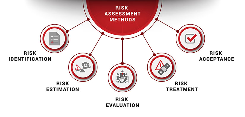 risk assessment methods ebios mehari octave infographic